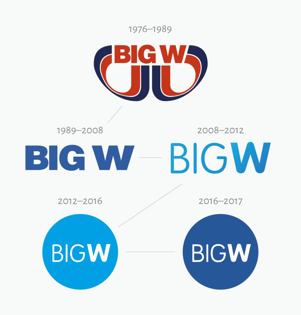 Old Big W logos